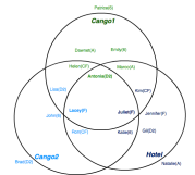 Blue Team Venn Diagram